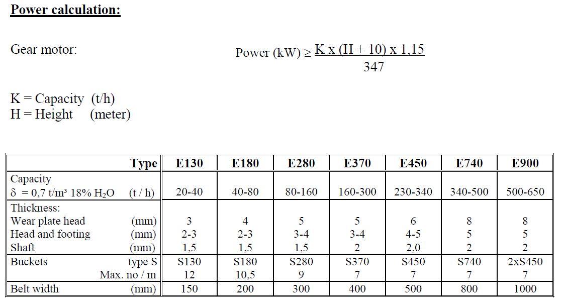 Crocus Bucket Elevator specifications technical data