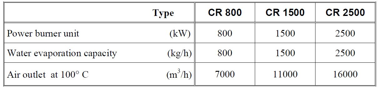Crocus Toaster specifications, tehcnical data